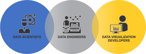Data Science Engineers